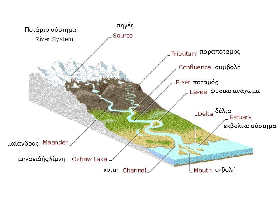 Ποτάμιο σύστημα πηγές παραπόταμος συμβολή ποταμός φυσικό ανάχωμα μαίανδρος μηνοειδής λίμνη κοίτηεκβολή εκβολικό σύστημα δέλτα