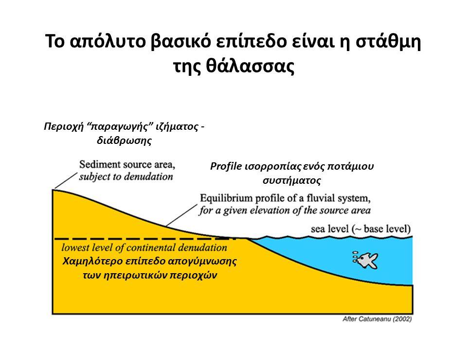 Το απόλυτο βασικό επίπεδο είναι η στάθμη της θάλασσας Περιοχή παραγωγής ιζήματος - διάβρωσης Profile ισορροπίας ενός ποτάμιου συστήματος Χαμηλότερο επίπεδο απογύμνωσης των ηπειρωτικών περιοχών