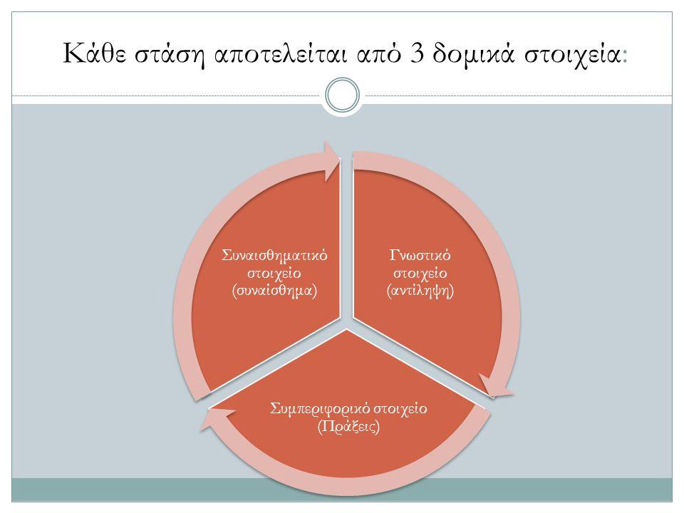 Κάθε στάση αποτελείται από 3 δομικά στοιχεία: Γνωστικό στοιχείο (αντίληψη) Συμπεριφορικό στοιχείο (Πράξεις) Συναισθηματικό στοιχείο (συναίσθημα)