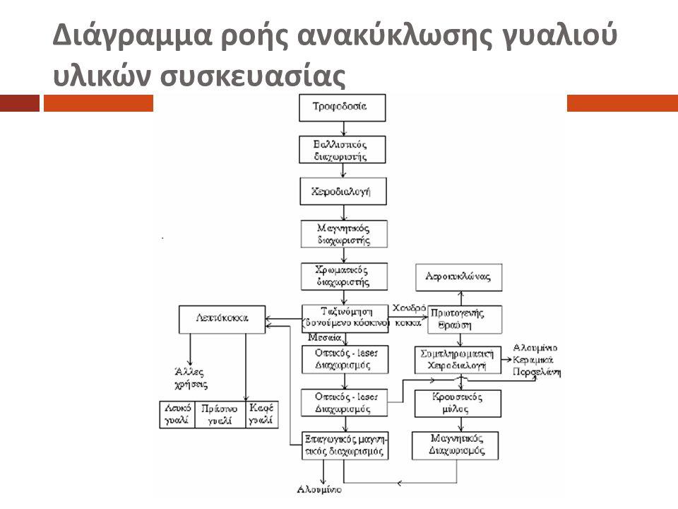 Διάγραμμα ροής ανακύκλωσης γυαλιού υλικών συσκευασίας