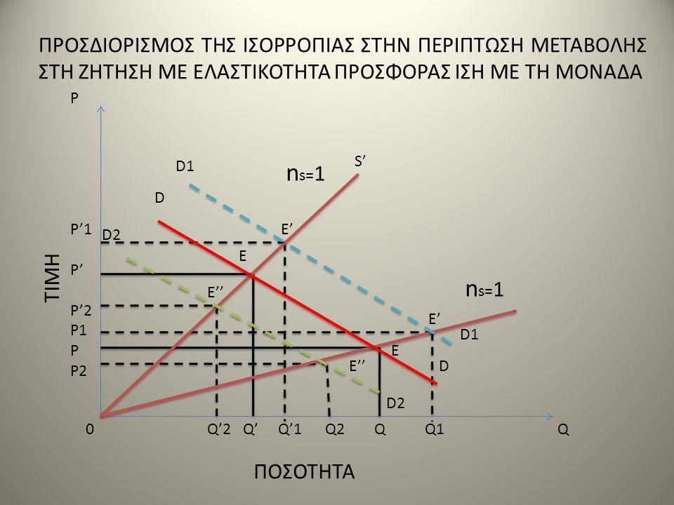 TIMH ΠΟΣΟΤΗΤΑ 0 Q'2 Q' Q'1 Q2 Q Q1Q P'1 P' P'2 P1 P P2 P D1 D D2 D1 D D2 n s= 1 E' E E'' E' E E'' n s= 1 S' ΠΡΟΣΔΙΟΡΙΣΜΟΣ ΤΗΣ ΙΣΟΡΡΟΠΙΑΣ ΣΤΗΝ ΠΕΡΙΠΤΩΣ