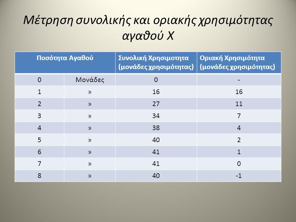 Μέτρηση συνολικής και οριακής χρησιμότητας αγαθού Χ Ποσότητα ΑγαθούΣυνολική Χρησιμοτητα (μονάδες χρησιμότητας) Οριακή Χρησιμότητα (μονάδες χρησιμότητα
