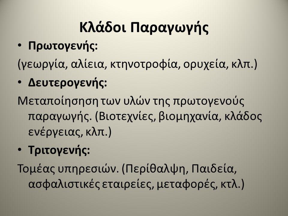Κλάδοι Παραγωγής Πρωτογενής: (γεωργία, αλίεια, κτηνοτροφία, ορυχεία, κλπ.) Δευτερογενής: Μεταποίησηση των υλών της πρωτογενούς παραγωγής. (Βιοτεχνίες,