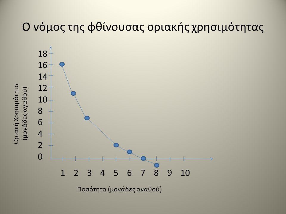 Ο νόμος της φθίνουσας οριακής χρησιμότητας 18 16 14 12 10 8 6 4 2 0 1 2 3 4 5 6 7 8 9 10 Οριακή Χρησιμότητα (μονάδες αγαθού) Ποσότητα (μονάδες αγαθού)