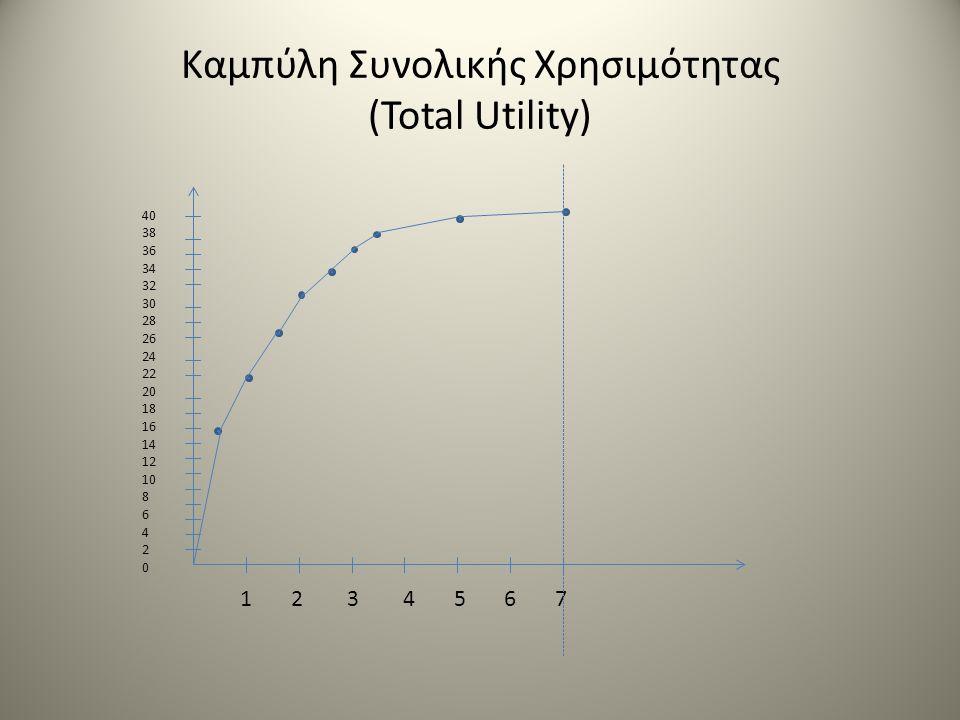 Καμπύλη Συνολικής Χρησιμότητας (Total Utility) 40 38 36 34 32 30 28 26 24 22 20 18 16 14 12 10 8 6 4 2 0 1 2 3 4 5 6 7