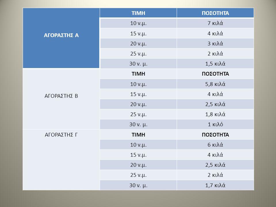 ΑΓΟΡΑΣΤΗΣ Α ΤΙΜΗΠΟΣΟΤΗΤΑ 10 ν.μ.7 κιλά 15 ν.μ.4 κιλά 20 ν.μ.3 κιλά 25 ν.μ.2 κιλά 30 ν. μ.1,5 κιλά ΑΓΟΡΑΣΤΗΣ Β ΤΙΜΗΠΟΣΟΤΗΤΑ 10 ν.μ.5,8 κιλά 15 ν.μ.4 κι