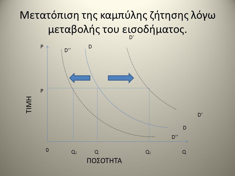 Μετατόπιση της καμπύλης ζήτησης λόγω μεταβολής του εισοδήματος. ΤΙΜΗ ΠΟΣΟΤΗΤΑ P Q 2 Q Q 1 Q D'' D D D' 0 P