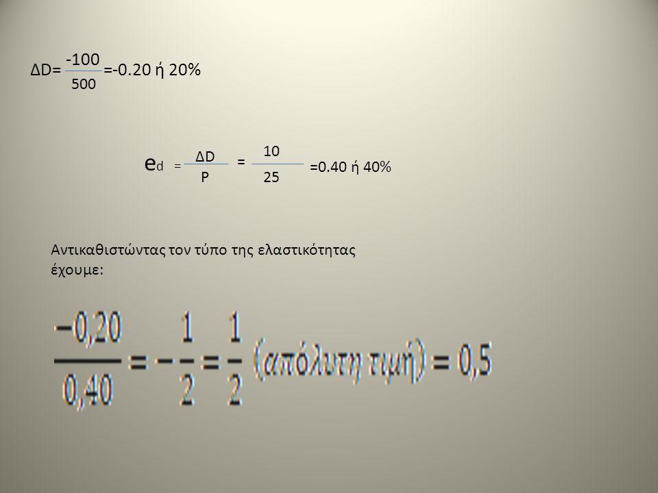 =-0.20 ή 20%ΔD= 500 -100 e d = ΔDΔD P = 10 25 =0.40 ή 40% Αντικαθιστώντας τον τύπο της ελαστικότητας έχουμε: