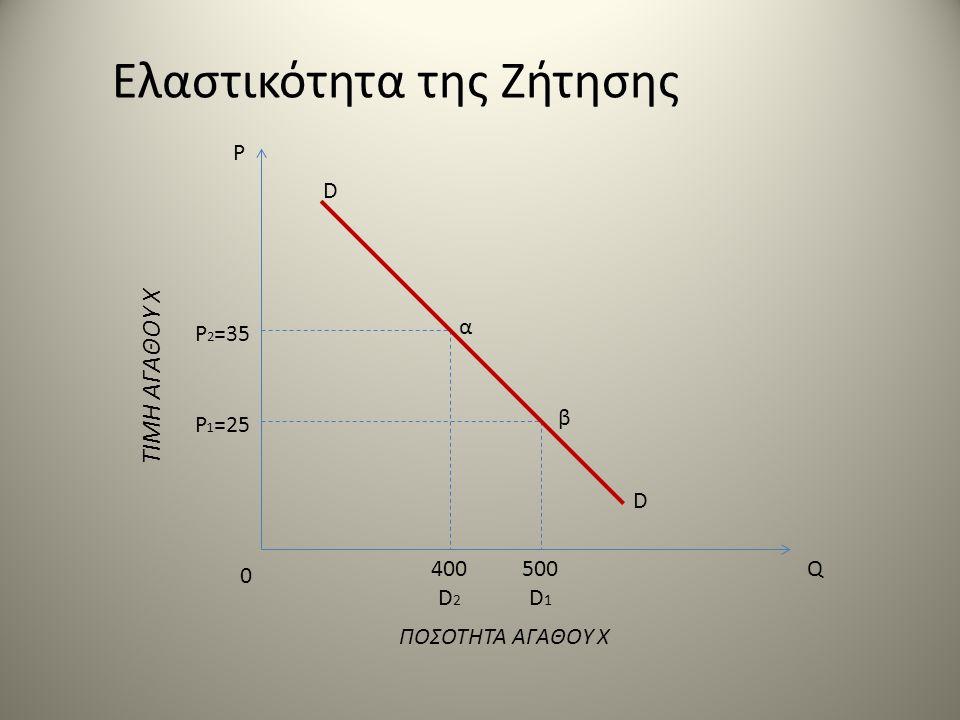 P P 2 =35 P 1 =25 ΤΙΜΗ ΑΓΑΘΟΥ Χ 0 D D α β 400 D 2 500 D 1 ΠΟΣΟΤΗΤΑ ΑΓΑΘΟΥ Χ Q Ελαστικότητα της Ζήτησης