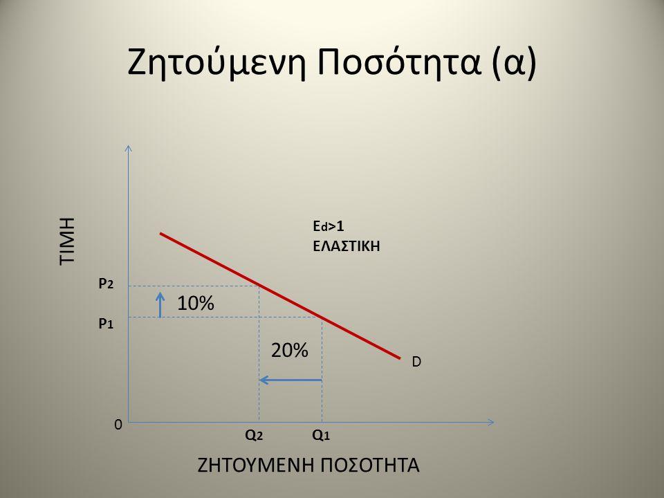 Ζητούμενη Ποσότητα (α) ΤΙΜΗ ΖΗΤΟΥΜΕΝΗ ΠΟΣΟΤΗΤΑ 10% 20% Q 2 Q 1 P2P1P2P1 E d >1 ΕΛΑΣΤΙΚΗ 0 D