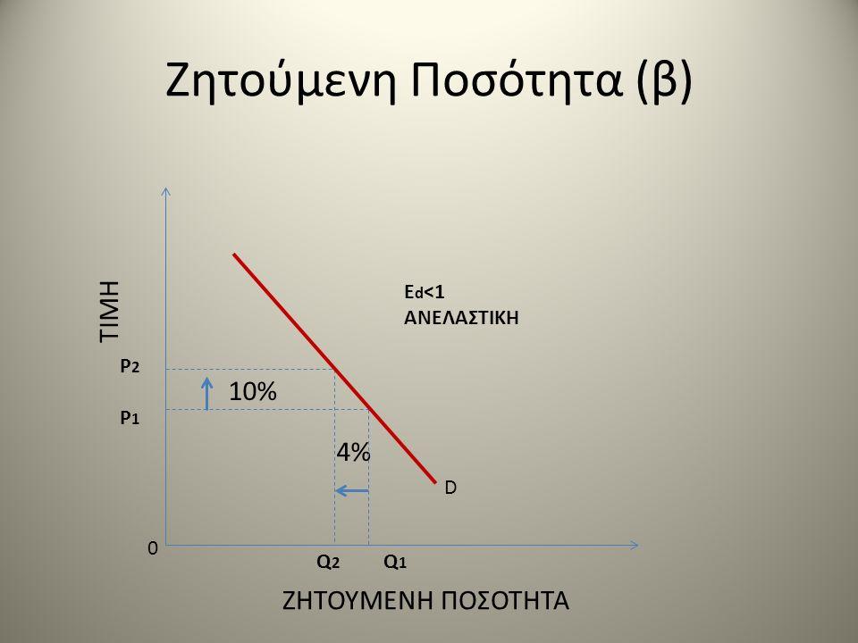 Ζητούμενη Ποσότητα (β) ΤΙΜΗ ΖΗΤΟΥΜΕΝΗ ΠΟΣΟΤΗΤΑ 10% 4% D 0 P2P1P2P1 Q 2 Q 1 E d <1 ANΕΛΑΣΤΙΚΗ