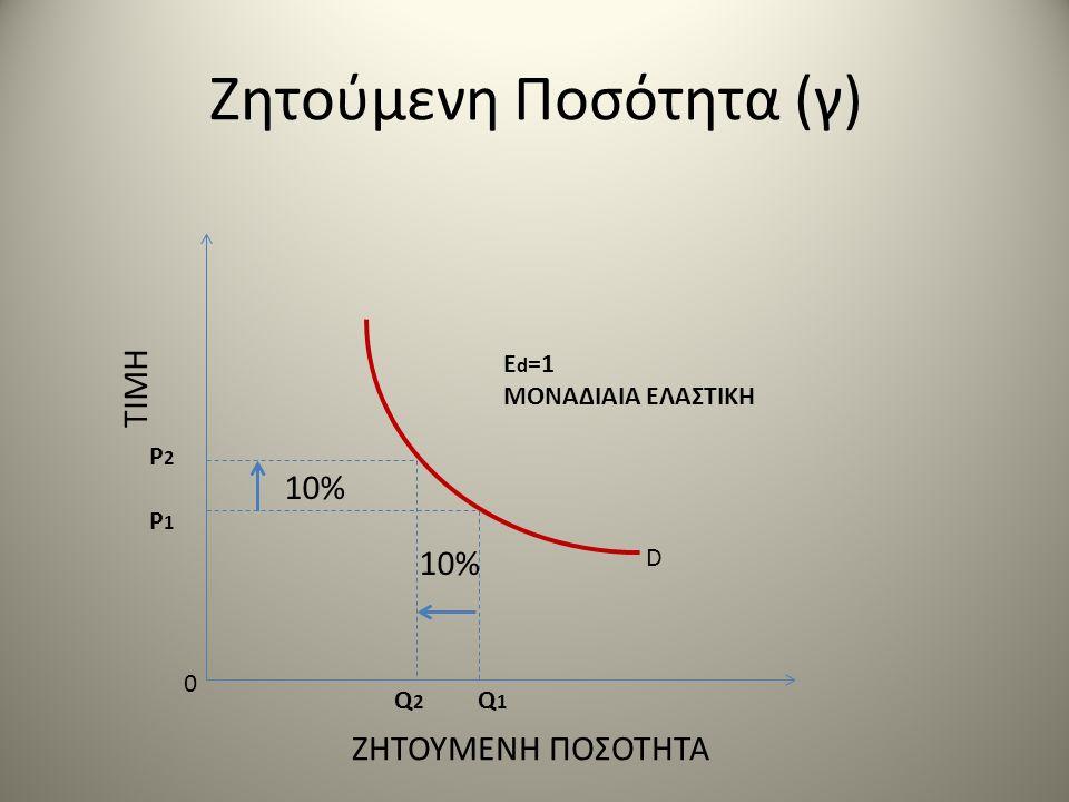 Ζητούμενη Ποσότητα (γ) ΤΙΜΗ ΖΗΤΟΥΜΕΝΗ ΠΟΣΟΤΗΤΑ 0 P2P1P2P1 Q 2 Q 1 10% E d =1 ΜΟΝΑΔΙΑΙΑ ΕΛΑΣΤΙΚΗ D