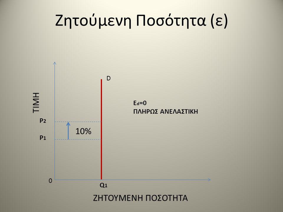 Ζητούμενη Ποσότητα (ε) ΤΙΜΗ ΖΗΤΟΥΜΕΝΗ ΠΟΣΟΤΗΤΑ 0 P2P1P2P1 Q1Q1 D E d =0 ΠΛΗΡΩΣ ΑΝΕΛΑΣΤΙΚΗ 10%