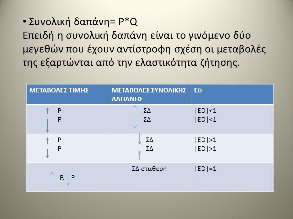 ΜΕΤΑΒΟΛΕΣ ΤΙΜΗΣΜΕΤΑΒΟΛΕΣ ΣΥΝΟΛΙΚΗΣ ΔΑΠΑΝΗΣ ΕDΕD P ΣΔ |ED|<1 P ΣΔ |ED|>1 P, P ΣΔ σταθερή|ED|=1 Συνολική δαπάνη= P*Q Επειδή η συνολική δαπάνη είναι το γ