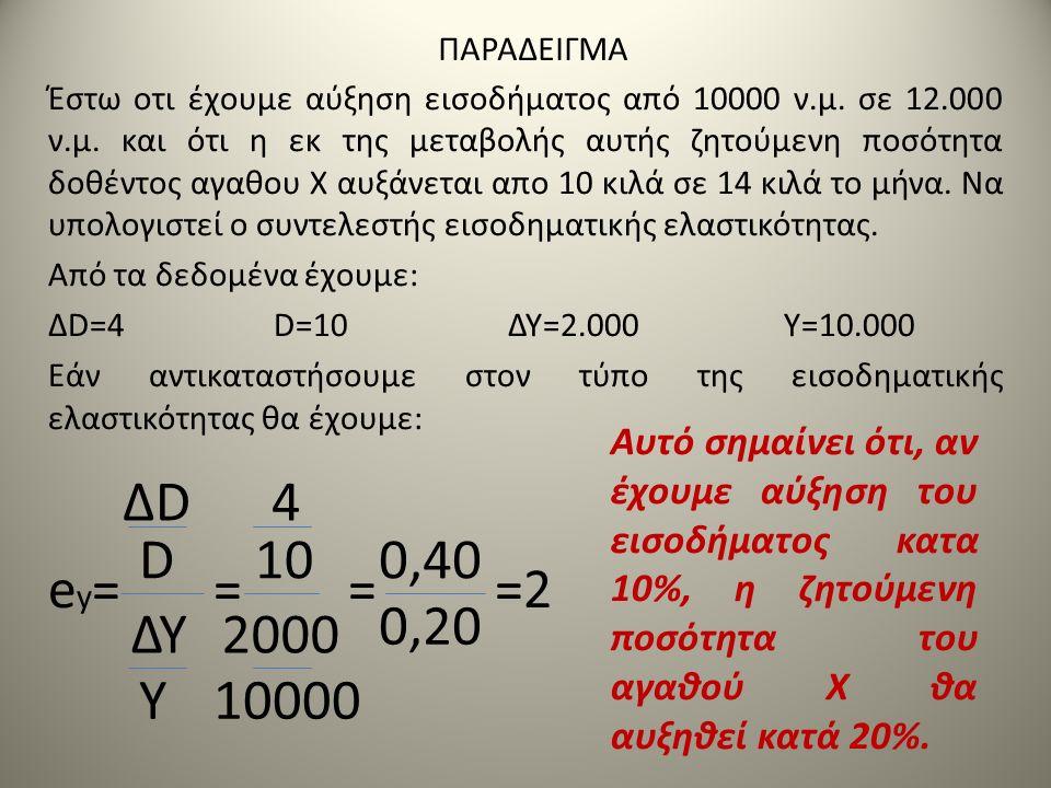 ΠΑΡΑΔΕΙΓΜΑ Έστω οτι έχουμε αύξηση εισοδήματος από 10000 ν.μ. σε 12.000 ν.μ. και ότι η εκ της μεταβολής αυτής ζητούμενη ποσότητα δοθέντος αγαθου Χ αυξά