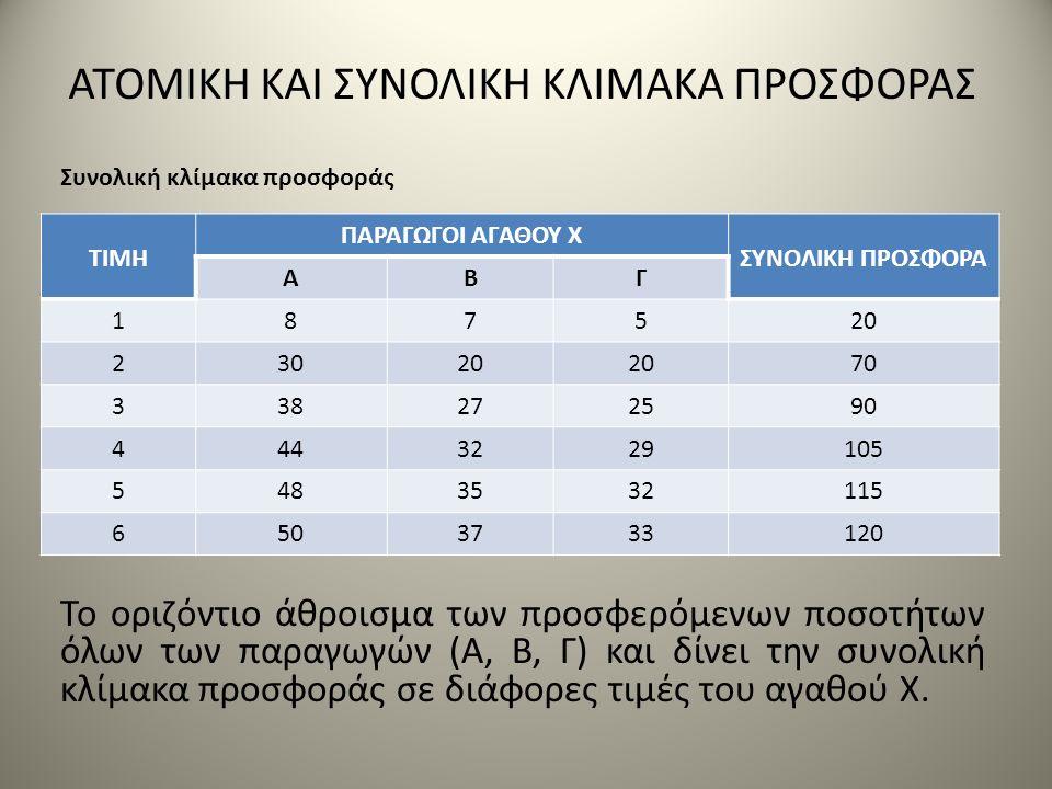 Το οριζόντιο άθροισμα των προσφερόμενων ποσοτήτων όλων των παραγωγών (Α, Β, Γ) και δίνει την συνολική κλίμακα προσφοράς σε διάφορες τιμές του αγαθού Χ