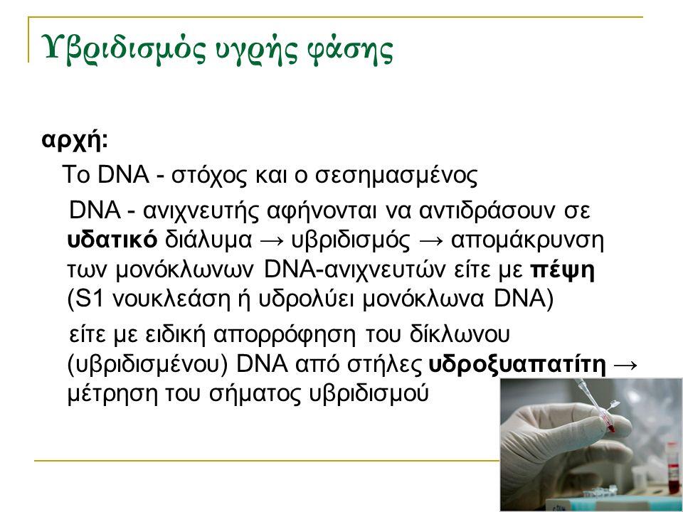 Υβριδισμός υγρής φάσης αρχή: Το DNA - στόχος και ο σεσημασμένος DNA - ανιχνευτής αφήνονται να αντιδράσουν σε υδατικό διάλυμα → υβριδισμός → απομάκρυνσ