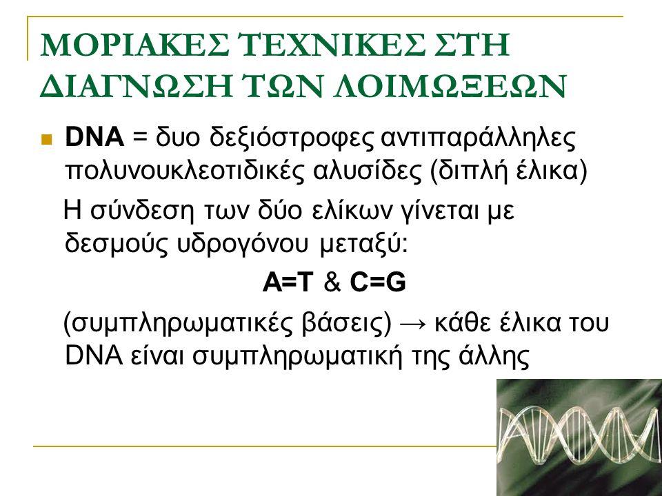ΜΟΡΙΑΚΕΣ ΤΕΧΝΙΚΕΣ ΣΤΗ ΔΙΑΓΝΩΣΗ ΤΩΝ ΛΟΙΜΩΞΕΩΝ Μετουσίωση του DNA = διαχωρισμός των δυο ελίκων με  Φυσικούς (π.χ θερμοκρασία)  Χημικούς ( π.χ NaOH) cDNA = μονόκλωνο DNA (συμπληρωματικό) Υβριδισμός του DNA = συνένωση των δυο συμπληρωματικών ελίκων Ανιχνευτής νουκλεϊνικού οξέος η ιχνηλάτης(probe) = ένα φυσικό η τεχνητό κομμάτι δίκλωνου η μονόκλωνου DNA η RNA που έχει σημανθεί με ένζυμο, φθορίζουσα ουσία, αντιγονικό υπόστρωμα, ρασιοϊσότοπα, χημική ομάδα χημειοφωταύγειας  Μέγεθος = 20-2500 bp  Τεχνητός ανιχνευτής μεγέθους <50 bp = ολιγονουκλεοτιδικός ανιχνευτής