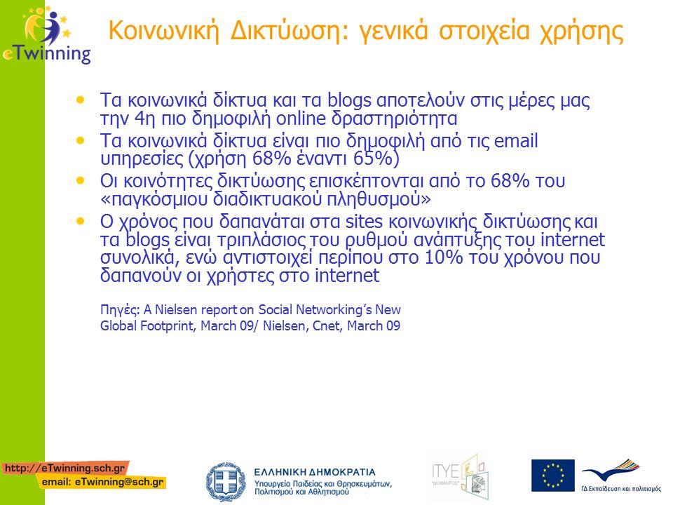 Κοινωνική Δικτύωση: γενικά στοιχεία χρήσης Τα κοινωνικά δίκτυα και τα blogs αποτελούν στις μέρες μας την 4η πιο δημοφιλή online δραστηριότητα Τα κοινωνικά δίκτυα είναι πιο δημοφιλή από τις email υπηρεσίες (χρήση 68% έναντι 65%) Οι κοινότητες δικτύωσης επισκέπτονται από το 68% του «παγκόσμιου διαδικτυακού πληθυσμού» Ο χρόνος που δαπανάται στα sites κοινωνικής δικτύωσης και τα blogs είναι τριπλάσιος του ρυθμού ανάπτυξης του internet συνολικά, ενώ αντιστοιχεί περίπου στο 10% του χρόνου που δαπανούν οι χρήστες στο internet Πηγές: A Nielsen report on Social Networking's New Global Footprint, March 09/ Nielsen, Cnet, March 09