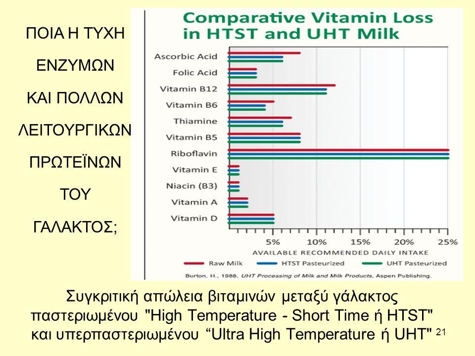 21 Συγκριτική απώλεια βιταμινών μεταξύ γάλακτος παστεριωμένου High Temperature - Short Time ή HTST και υπερπαστεριωμένου Ultra High Temperature ή UHT ΠΟΙΑ Η ΤΥΧΗ ΕΝΖΥΜΩΝ ΚΑΙ ΠΟΛΛΩΝ ΛΕΙΤΟΥΡΓΙΚΩΝ ΠΡΩΤΕΪΝΩΝ ΤΟΥ ΓΑΛΑΚΤΟΣ;