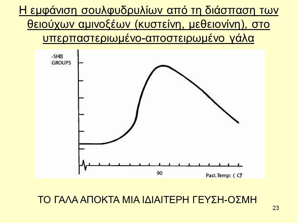 23 Η εμφάνιση σουλφυδρυλίων από τη διάσπαση των θειούχων αμινοξέων (κυστείνη, μεθειονίνη), στο υπερπαστεριωμένο-αποστειρωμένο γάλα ΤΟ ΓΑΛΑ ΑΠΟΚΤΑ ΜΙΑ ΙΔΙΑΙΤΕΡΗ ΓΕΥΣΗ-ΟΣΜΗ