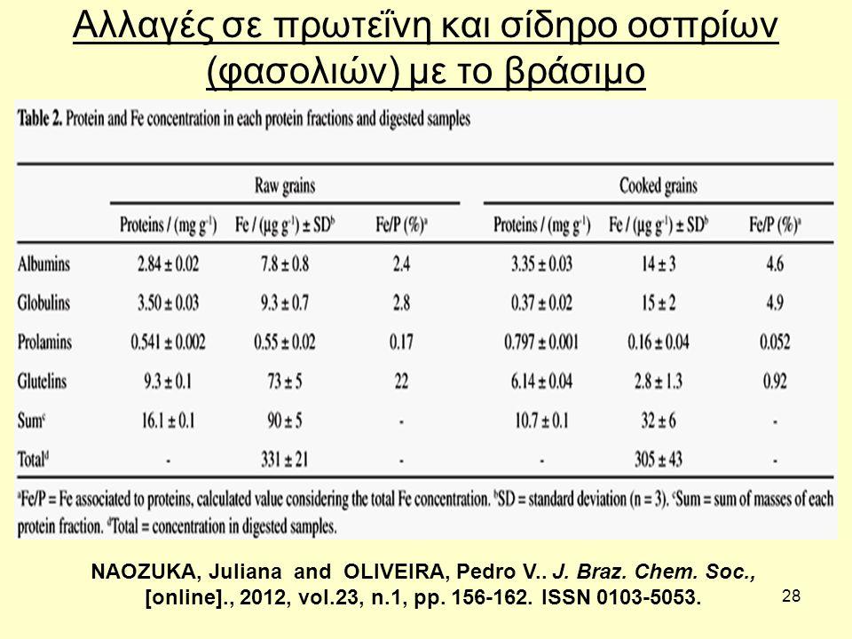 28 Αλλαγές σε πρωτεΐνη και σίδηρο οσπρίων (φασολιών) με το βράσιμο NAOZUKA, Juliana and OLIVEIRA, Pedro V..