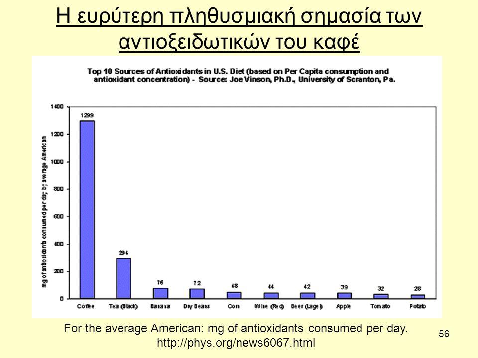 56 Η ευρύτερη πληθυσμιακή σημασία των αντιοξειδωτικών του καφέ For the average American: mg of antioxidants consumed per day.