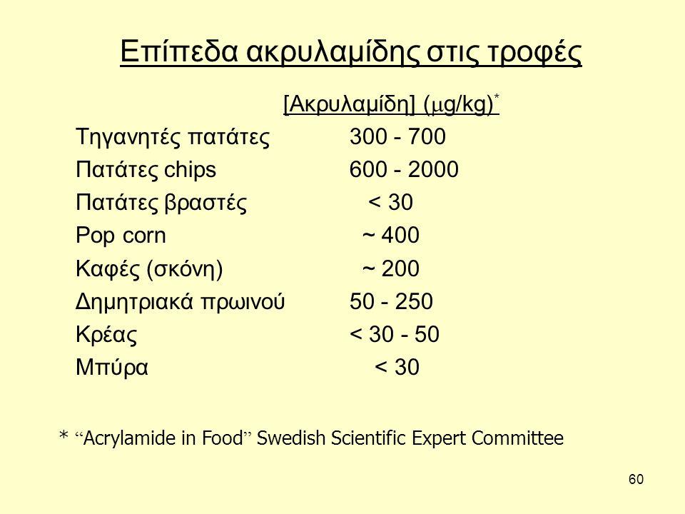 60 Επίπεδα ακρυλαμίδης στις τροφές [Ακρυλαμίδη] (  g/kg) * Τηγανητές πατάτες300 - 700 Πατάτες chips600 - 2000 Πατάτες βραστές < 30 Pop corn ~ 400 Καφές (σκόνη) ~ 200 Δημητριακά πρωινού50 - 250 Κρέας< 30 - 50 Μπύρα < 30 * Acrylamide in Food Swedish Scientific Expert Committee