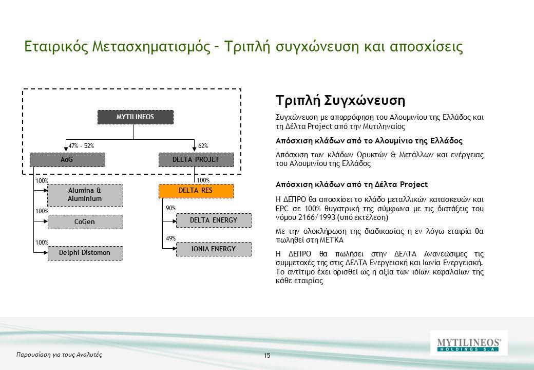 Παρουσίαση για τους Αναλυτές 15 Εταιρικός Μετασχηματισμός – Τριπλή συγχώνευση και αποσχίσεις Τριπλή Συγχώνευση Συγχώνευση με απορρόφηση του Αλουμινίου της Ελλάδος και τη Δέλτα Project από την Μυτιληναίος Απόσχιση κλάδων από το Αλουμίνιο της Ελλάδος Απόσχιση των κλάδων Ορυκτών & Μετάλλων και ενέργειας του Αλουμινίου της Ελλάδος Απόσχιση κλάδων από τη Δέλτα Project Η ΔΕΠΡΟ θα αποσχίσει το κλάδο μεταλλικών κατασκευών και EPC σε 100% θυγατρική της σύμφωνα με τις διατάξεις του νόμου 2166/1993 (υπό εκτέλεση) Με την ολοκλήρωση της διαδικασίας η εν λόγω εταιρία θα πωληθεί στη ΜΕΤΚΑ Η ΔΕΠΡΟ θα πωλήσει στην ΔΕΛΤΑ Ανανεώσιμες τις συμμετοχές της στις ΔΕΛΤΑ Ενεργειακή και Ιωνία Ενεργειακή.