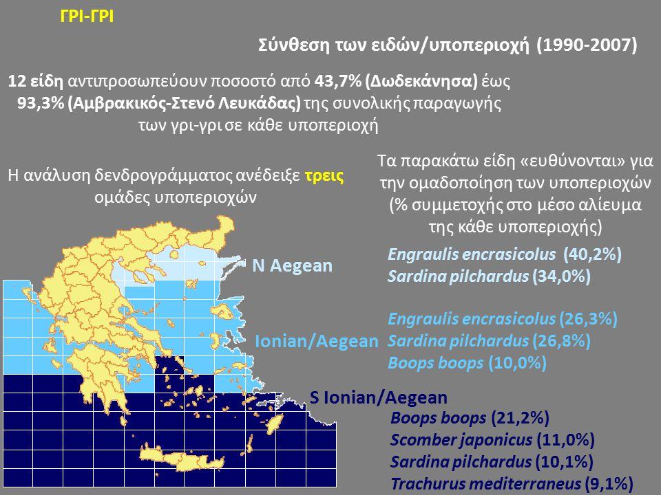 ΓΡΙ-ΓΡΙ Σύνθεση των ειδών/υποπεριοχή (1990-2007) Η ανάλυση δενδρογράμματος ανέδειξε τρεις ομάδες υποπεριοχών 12 είδη αντιπροσωπεύουν ποσοστό από 43,7% (Δωδεκάνησα) έως 93,3% (Αμβρακικός-Στενό Λευκάδας) της συνολικής παραγωγής των γρι-γρι σε κάθε υποπεριοχή N Aegean Ionian/Aegean S Ionian/Aegean Engraulis encrasicolus (40,2%) Sardina pilchardus (34,0%) Engraulis encrasicolus (26,3%) Sardina pilchardus (26,8%) Boops boops (10,0%) Boops boops (21,2%) Scomber japonicus (11,0%) Sardina pilchardus (10,1%) Trachurus mediterraneus (9,1%) Τα παρακάτω είδη «ευθύνονται» για την ομαδοποίηση των υποπεριοχών (% συμμετοχής στο μέσο αλίευμα της κάθε υποπεριοχής)