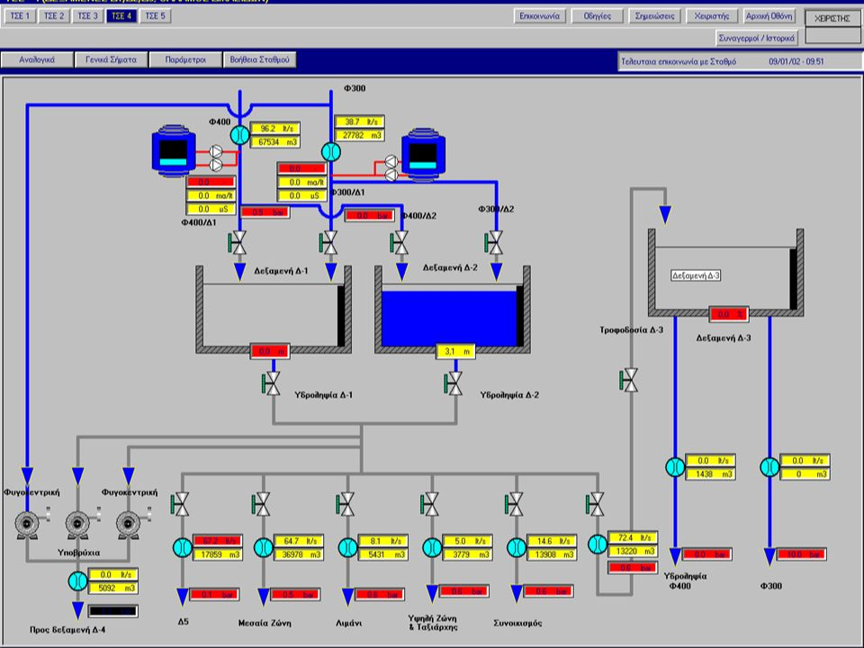 ΠΡΟΣΟΜΟΙΩΣΗ ΔΙΚΤΥΟΥ ΥΔΡΕΥΣΗΣ Τα στοιχεία του δικτύου ύδρευσης εισάχθηκαν σε ΗΥ, με τα τεχνικά χαρακτηριστικά τους καθώς επίσης και η εισαγωγή καταναλώσεων.