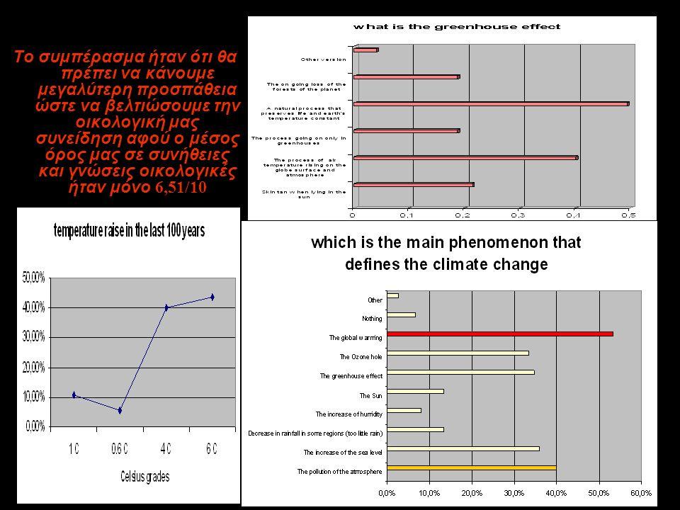 Και διερευνήσαμε με ερωτηματολόγιο πόσο οικολογική συνείδηση έχουμε …