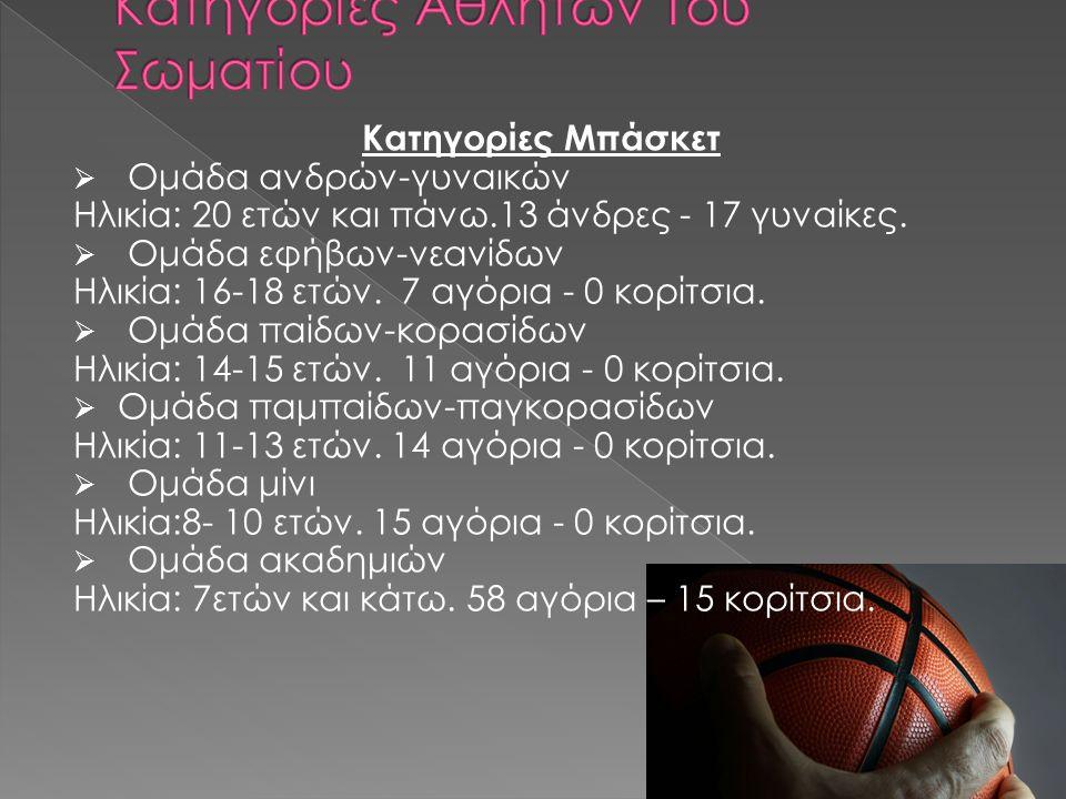 Κατηγορίες Μπάσκετ  Ομάδα ανδρών-γυναικών Ηλικία: 20 ετών και πάνω.13 άνδρες - 17 γυναίκες.