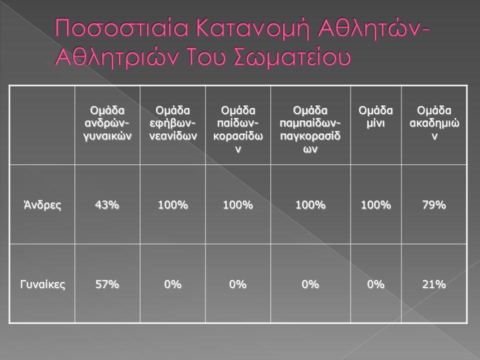 Ομάδα ανδρών- γυναικών Ομάδα εφήβων- νεανίδων Ομάδα παίδων- κορασίδω ν Ομάδα παμπαίδων- παγκορασίδ ων Ομάδα μίνι Ομάδα ακαδημιώ ν Άνδρες43%100%100%100%100%79% Γυναίκες57%0%0%0%0%21%