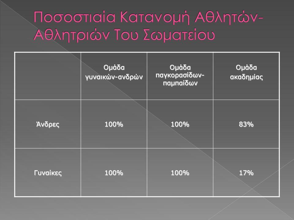 Ομάδαγυναικών-ανδρών Ομάδα παγκορασίδων- παμπαίδων ΟμάδαακαδημίαςΆνδρες100%100%83% Γυναίκες100%100%17%