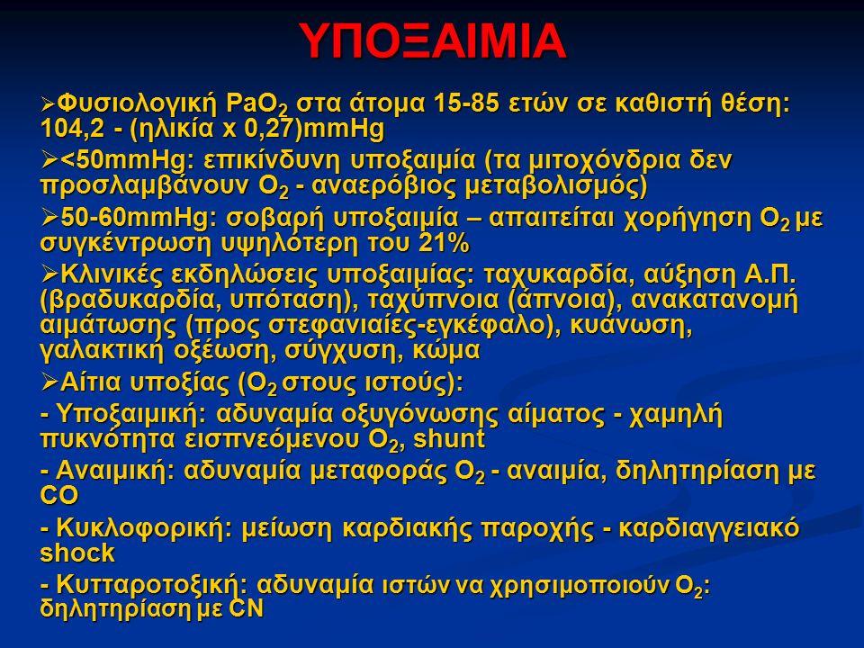 ΥΠΟΞΑΙΜΙΑ  Φυσιολογική PaO 2 στα άτομα 15-85 ετών σε καθιστή θέση: 104,2 - (ηλικία x 0,27)mmHg  <50mmHg: επικίνδυνη υποξαιμία (τα μιτοχόνδρια δεν προσλαμβάνουν O 2 - αναερόβιος μεταβολισμός)  50-60mmHg: σοβαρή υποξαιμία – απαιτείται χορήγηση O 2 με συγκέντρωση υψηλότερη του 21%  Κλινικές εκδηλώσεις υποξαιμίας: ταχυκαρδία, αύξηση Α.Π.