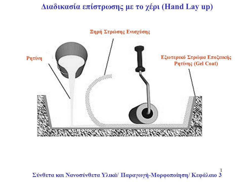 Σύνθετα και Νανοσύνθετα Υλικά/ Παραγωγή-Μορφοποίηση/ Κεφάλαιο 3 1 Εξωτερικό Στρώμα Εποξεικής Ρητίνης (Gel Coat) Ξηρή Στρώσης Ενισχύσης Ρητίνη Διαδικασία επίστρωσης με το χέρι (Ηand Lay up)