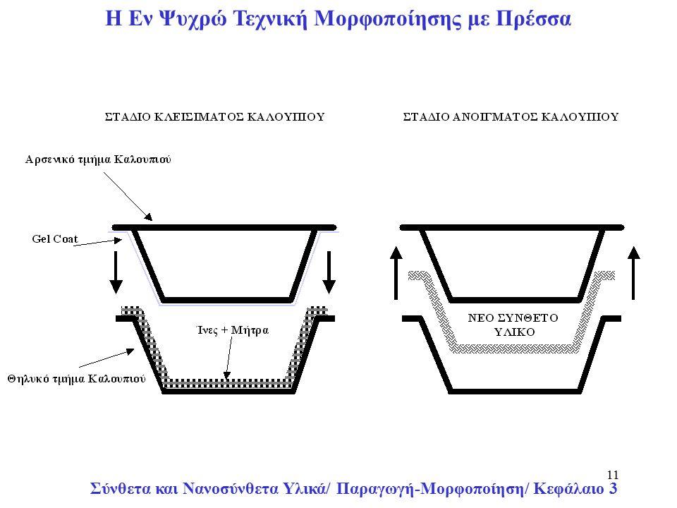 Σύνθετα και Νανοσύνθετα Υλικά/ Παραγωγή-Μορφοποίηση/ Κεφάλαιο 3 11 Η Εν Ψυχρώ Τεχνική Μορφοποίησης με Πρέσσα