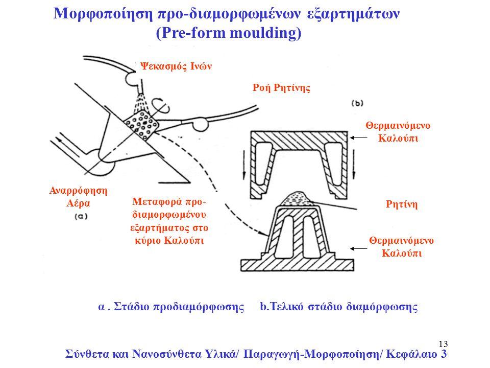 Σύνθετα και Νανοσύνθετα Υλικά/ Παραγωγή-Μορφοποίηση/ Κεφάλαιο 3 13 Ροή Ρητίνης Ψεκασμός Ινών Αναρρόφηση Αέρα Μεταφορά προ- διαμορφωμένου εξαρτήματος στο κύριο Καλούπι Θερμαινόμενο Καλούπι Ρητίνη Θερμαινόμενο Καλούπι α.