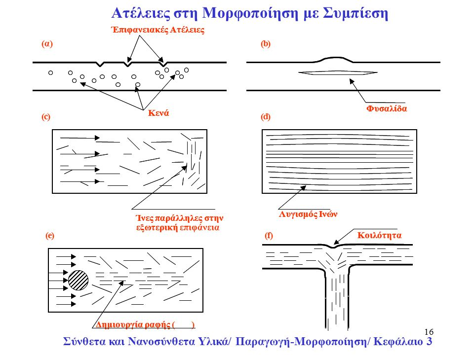 Σύνθετα και Νανοσύνθετα Υλικά/ Παραγωγή-Μορφοποίηση/ Κεφάλαιο 3 16 Ατέλειες στη Μορφοποίηση με Συμπίεση