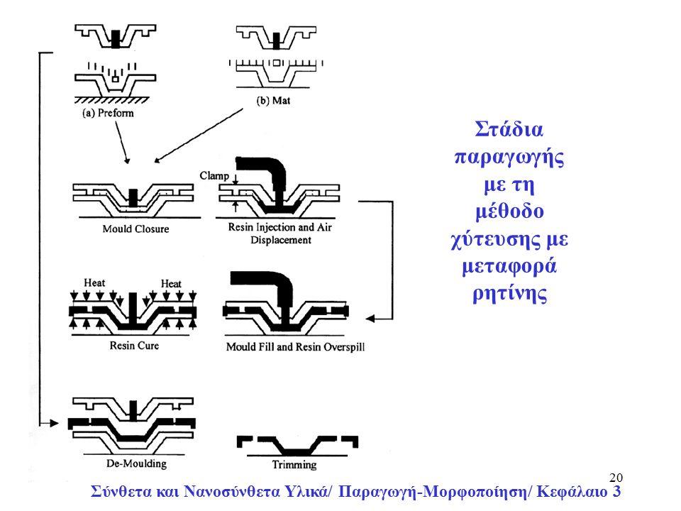 Σύνθετα και Νανοσύνθετα Υλικά/ Παραγωγή-Μορφοποίηση/ Κεφάλαιο 3 20 Στάδια παραγωγής με τη μέθοδο χύτευσης με μεταφορά ρητίνης