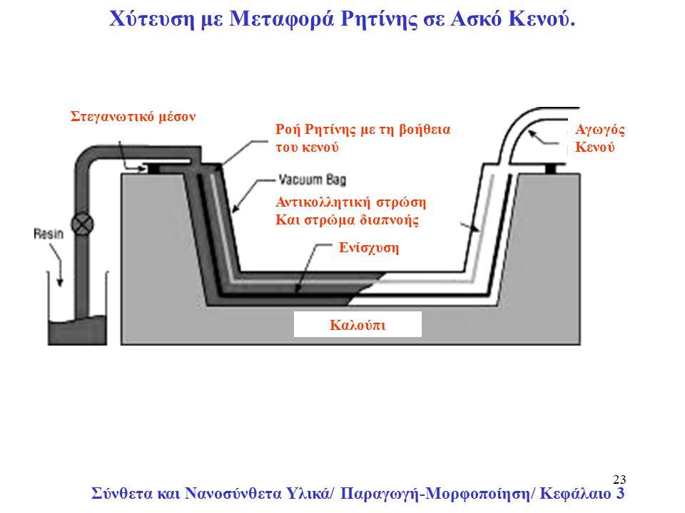 Σύνθετα και Νανοσύνθετα Υλικά/ Παραγωγή-Μορφοποίηση/ Κεφάλαιο 3 23 Αγωγός Κενού Ροή Ρητίνης με τη βοήθεια του κενού Στεγανωτικό μέσον Αντικολλητική στρώση Και στρώμα διαπνοής Ενίσχυση Καλούπι Χύτευση με Μεταφορά Ρητίνης σε Ασκό Κενού.