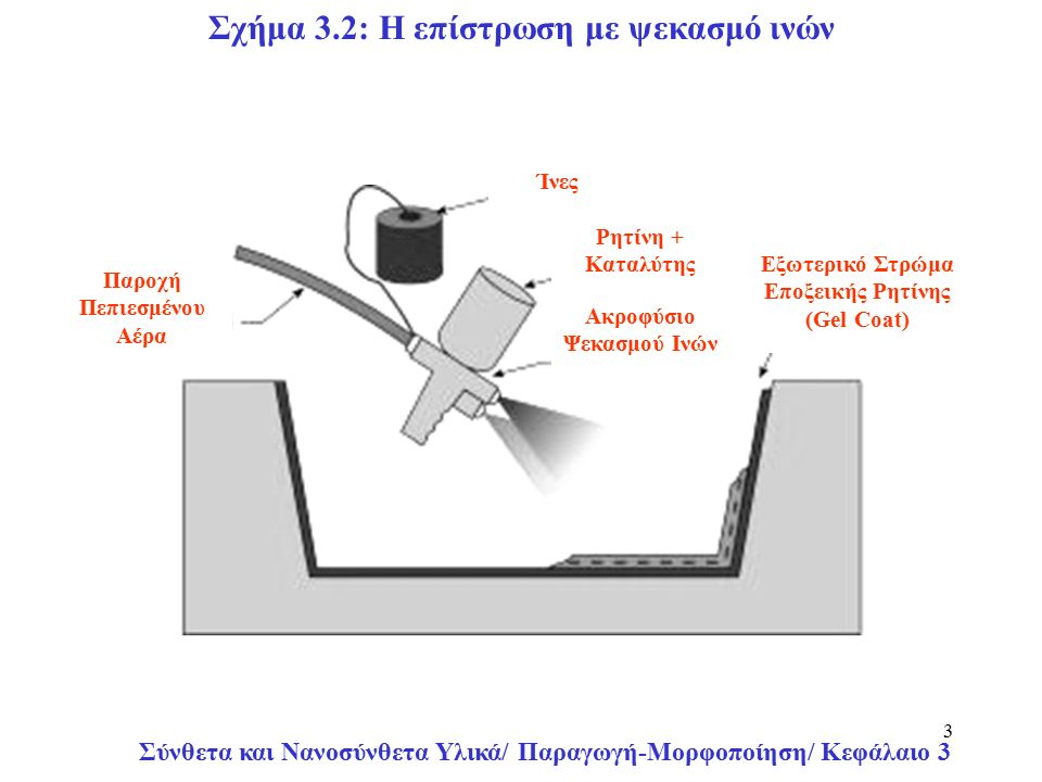 Σύνθετα και Νανοσύνθετα Υλικά/ Παραγωγή-Μορφοποίηση/ Κεφάλαιο 3 3 Εξωτερικό Στρώμα Εποξεικής Ρητίνης (Gel Coat) Ίνες Ρητίνη + Καταλύτης Ακροφύσιο Ψεκασμού Ινών Παροχή Πεπιεσμένου Αέρα Σχήμα 3.2: Η επίστρωση με ψεκασμό ινών