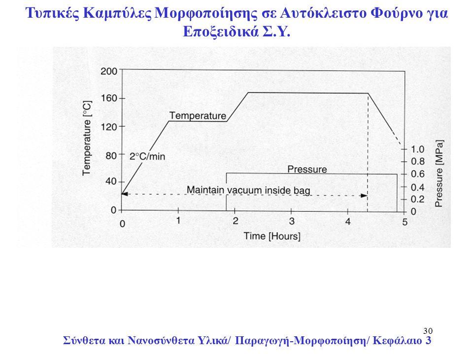 Σύνθετα και Νανοσύνθετα Υλικά/ Παραγωγή-Μορφοποίηση/ Κεφάλαιο 3 30 Τυπικές Καμπύλες Μορφοποίησης σε Αυτόκλειστο Φούρνο για Εποξειδικά Σ.Υ.