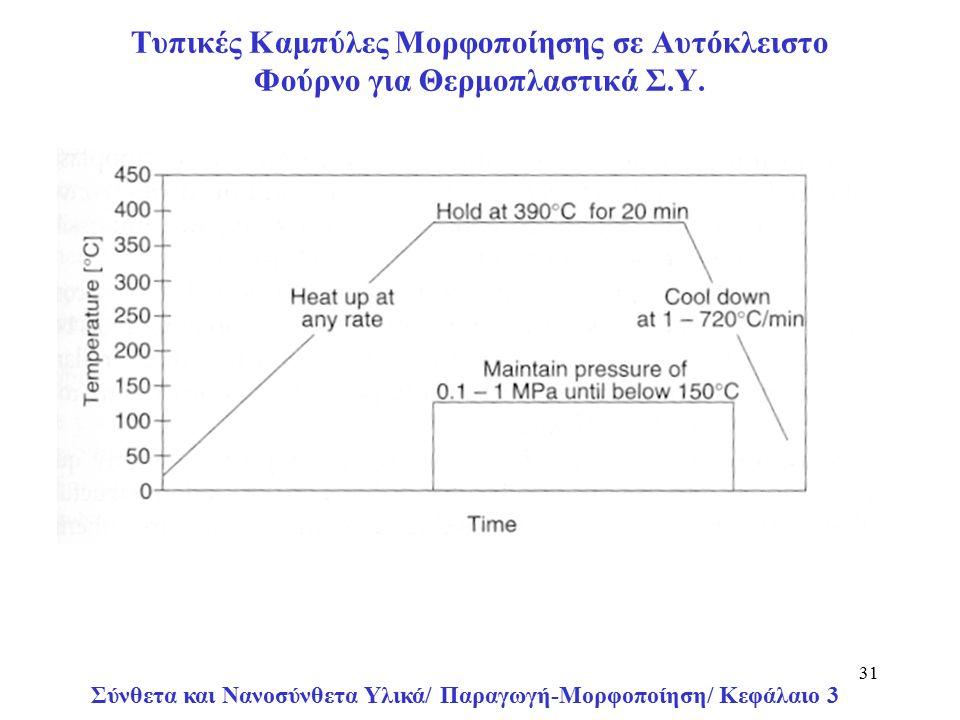Σύνθετα και Νανοσύνθετα Υλικά/ Παραγωγή-Μορφοποίηση/ Κεφάλαιο 3 31 Τυπικές Καμπύλες Μορφοποίησης σε Αυτόκλειστο Φούρνο για Θερμοπλαστικά Σ.Υ.