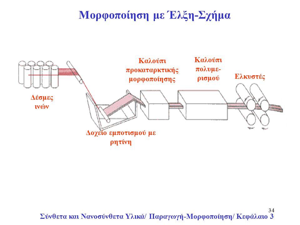 Σύνθετα και Νανοσύνθετα Υλικά/ Παραγωγή-Μορφοποίηση/ Κεφάλαιο 3 34 Δέσμες ινών Δοχείο εμποτισμού με ρητίνη Καλούπι προκαταρκτικής μορφοποίησης Καλούπι πολυμε- ρισμού Ελκυστές Μορφοποίηση με Έλξη-Σχήμα