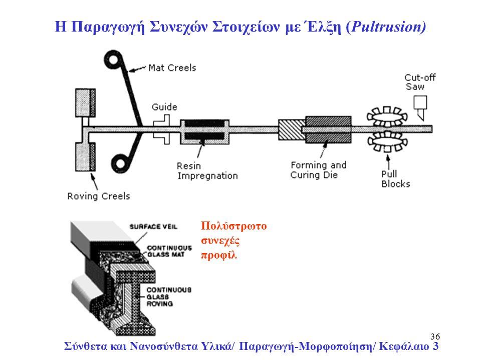 Σύνθετα και Νανοσύνθετα Υλικά/ Παραγωγή-Μορφοποίηση/ Κεφάλαιο 3 36 Πολύστρωτο συνεχές προφίλ H Παραγωγή Συνεχών Στοιχείων με Έλξη (Pultrusion)