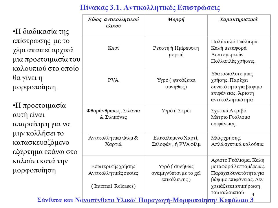 Σύνθετα και Νανοσύνθετα Υλικά/ Παραγωγή-Μορφοποίηση/ Κεφάλαιο 3 35 Παραγωγή Στοιχείων