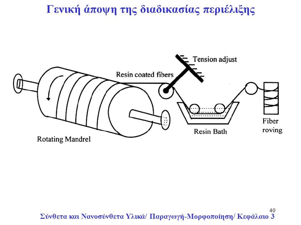 Σύνθετα και Νανοσύνθετα Υλικά/ Παραγωγή-Μορφοποίηση/ Κεφάλαιο 3 40 Γενική άποψη της διαδικασίας περιέλιξης
