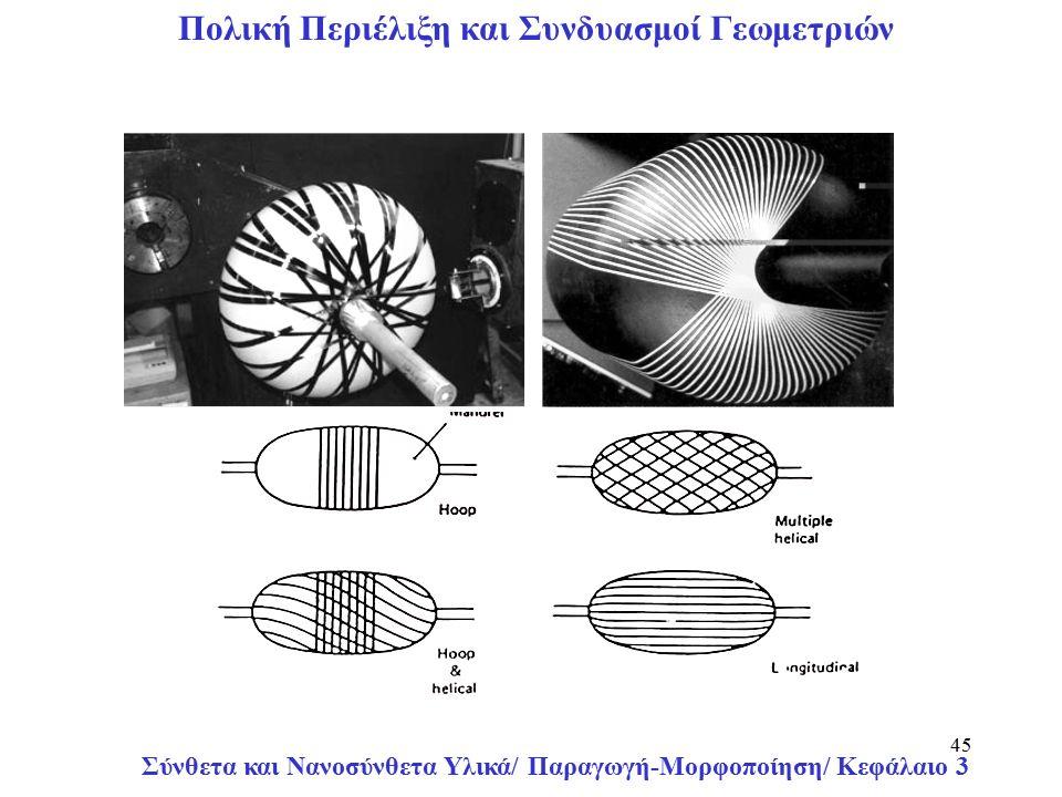 Σύνθετα και Νανοσύνθετα Υλικά/ Παραγωγή-Μορφοποίηση/ Κεφάλαιο 3 45 Πολική Περιέλιξη και Συνδυασμοί Γεωμετριών